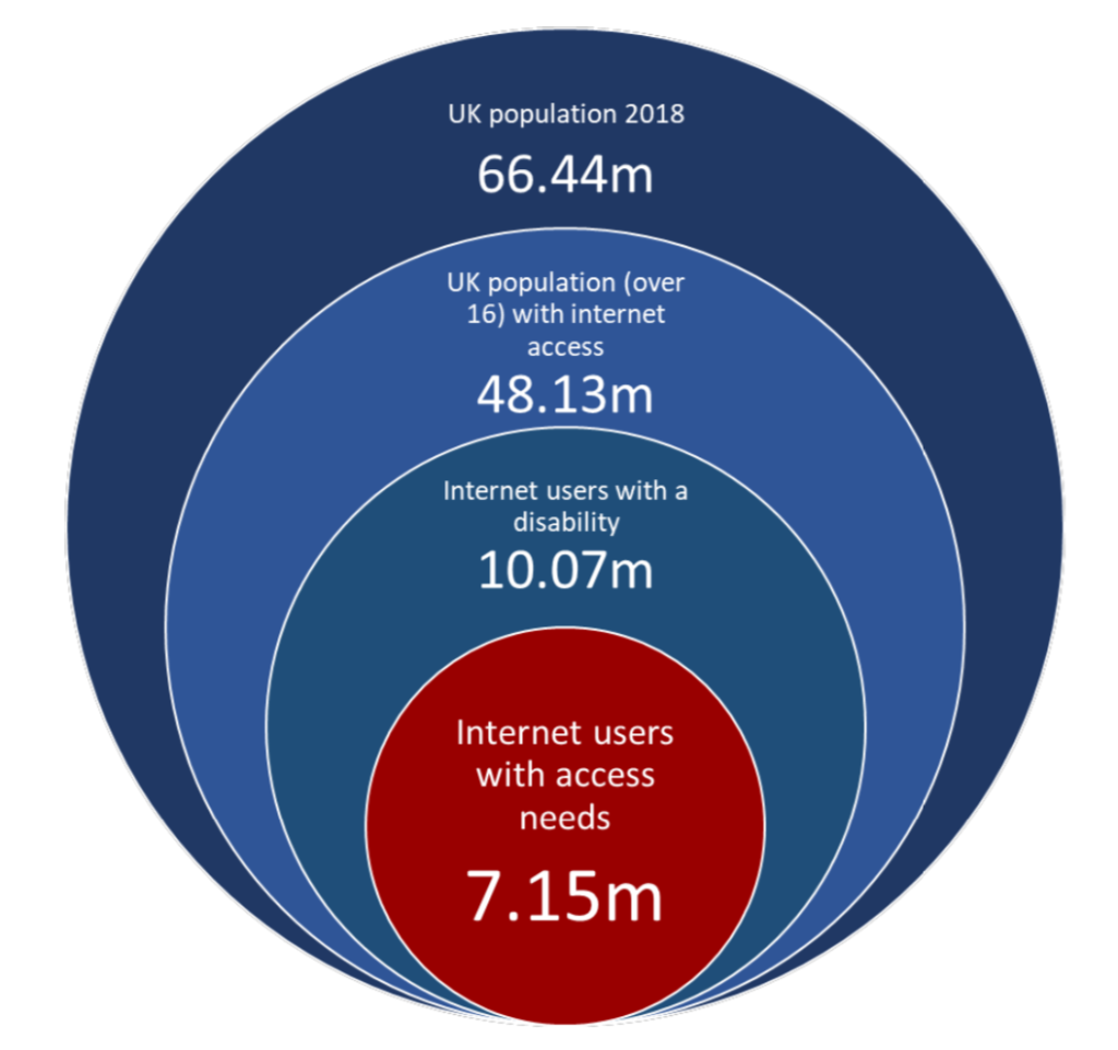 UK population 2018: 66.44m UK population (over 16) with internet access: 48.13m Internet users with a disability: 10.07m Internet users with access needs: 7.15m